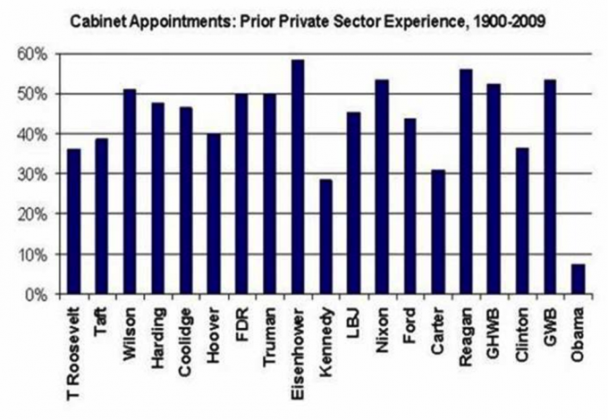 Cabinet Appointments: Prior Private Sector Experience , 1900-2009